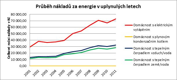 Náhled vývoje cen energií za uplynulých 10let