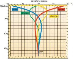 Teplotní diagram